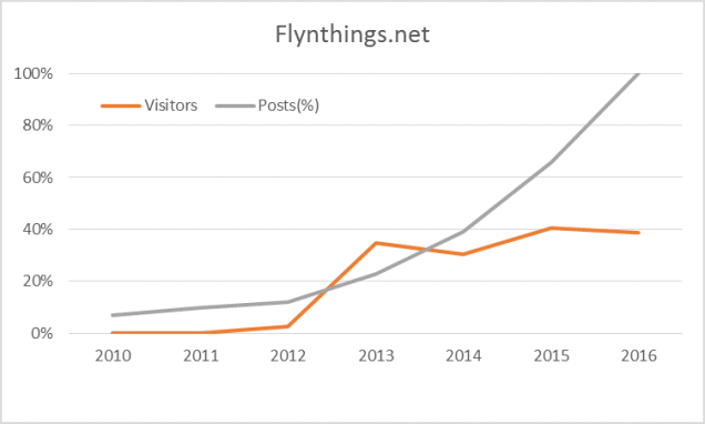 flynthings_stats2016